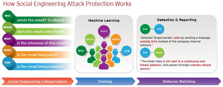 Trend Micro How Social Engineering Attack Protection Works